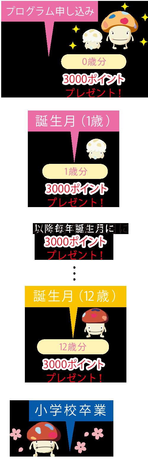 ポイント 3000 ドコモ 子供