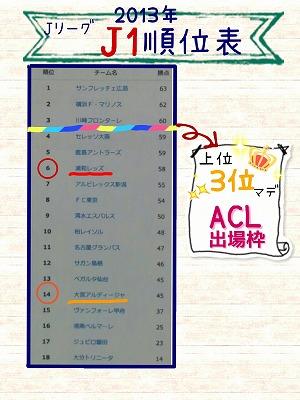 2013 Jリーグ順位表