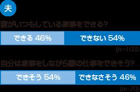 妻がいつもしている家事をできる? できる 46% できない 54% 自分は家事をしながら妻の仕事をできそう? できそう 54% できなさそう 46%