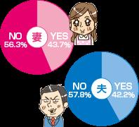 妻 NO 56.3% YES 43.7% 夫 NO 57.8% YES 42.2%