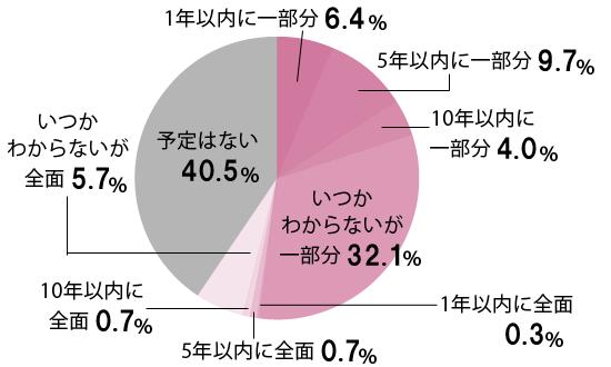 1年以内に一部分 6.4% 5年以内に一部分 9.7% 10年以内に一部分 4.0% いつかわからないが一部分 32.1% 1年以内に全面0.3% 5年以内に全面 0.7% 10年以内に全面 0.7% いつかわからないが全面 5.7% 予定はない 40.5%