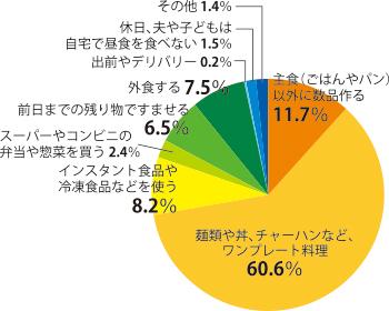 osk_170803honne_graph01