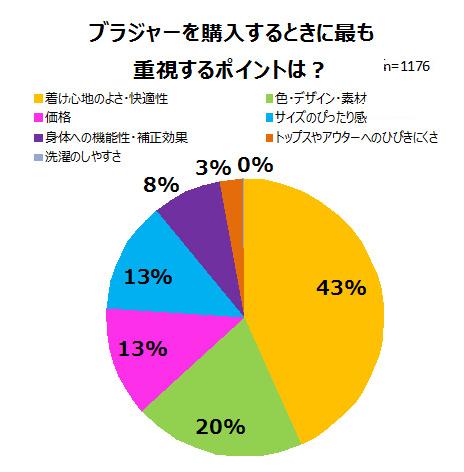 グラフ3 ブラジャー購入時に最も重視するポイントは