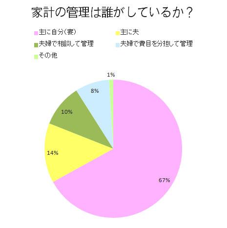 家計の管理はだれがしているか グラフ