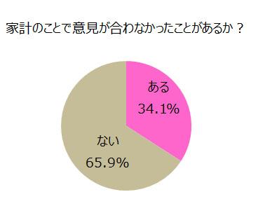 家計に関して意見が合わなかったこと グラフ