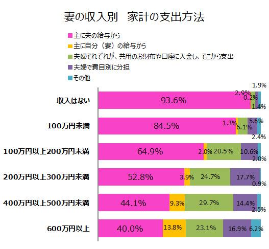 妻の年収別 家計費の分担グラフ