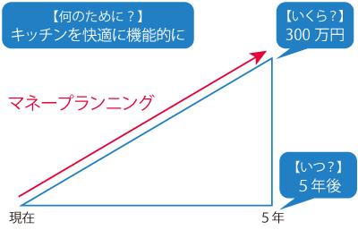マネープランニング 【何のために?】 キッチンを快適に機能的に 【いくら?】 300万円 【いつ?】 5年後