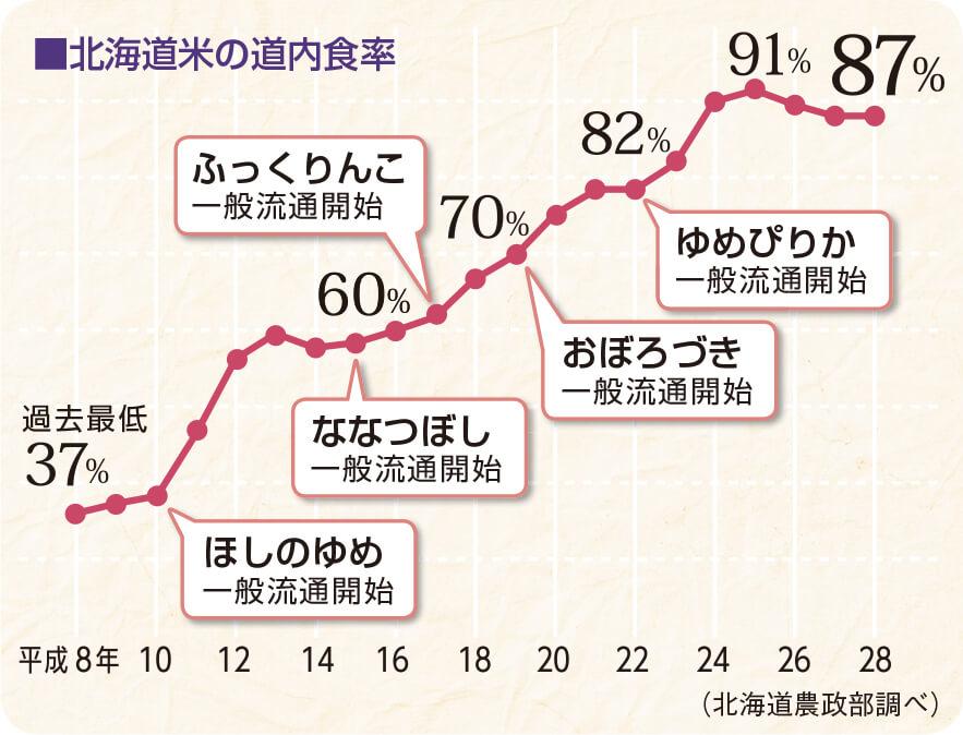 北海道米の道内食率
