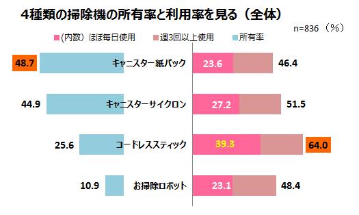 4種類の掃除機の所有率・利用率を見る