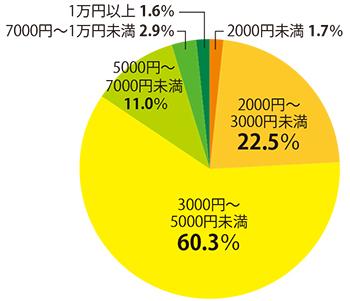 osk_171130honne_graph02