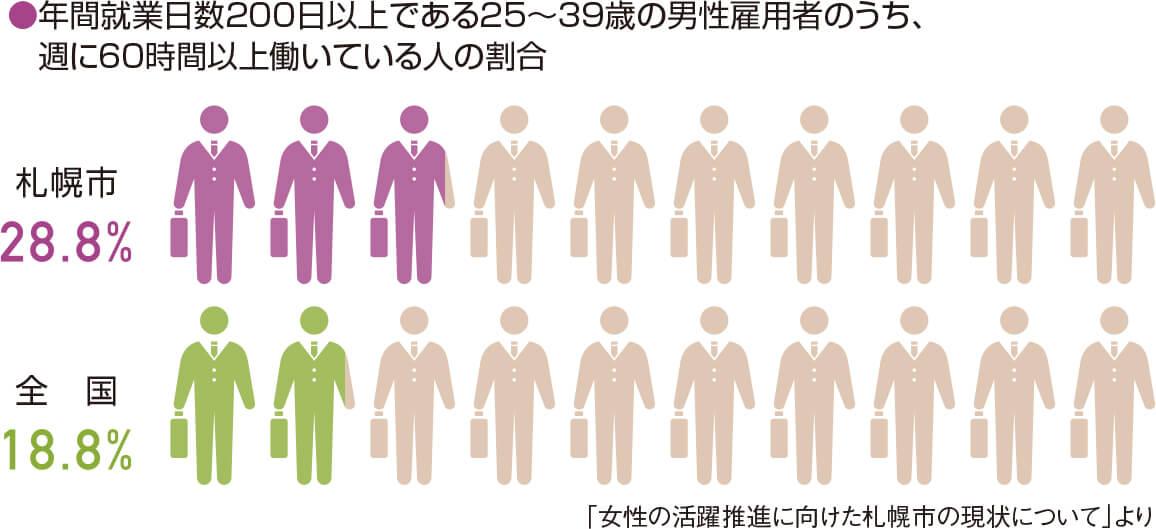 ●年間就業日数200日以上である25~39歳の男性雇用者のうち、週に60時間以上働いている人の割合