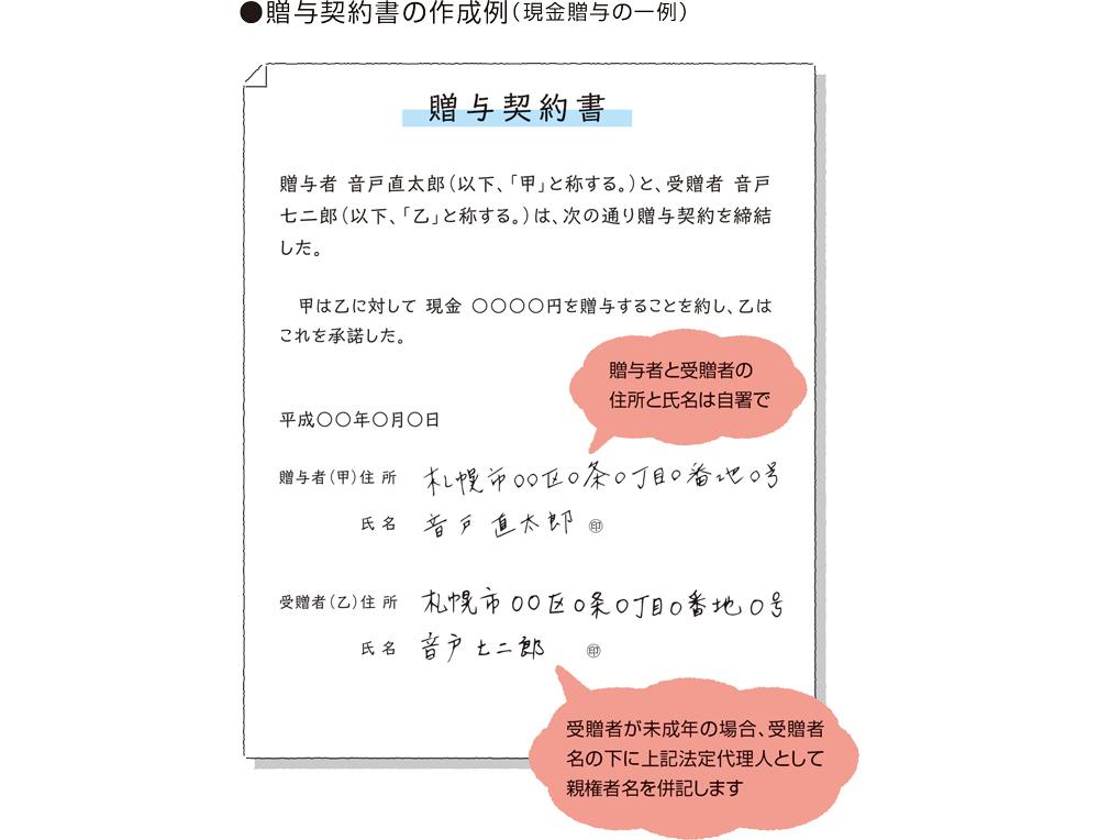 贈与契約書の作成例(現金贈与の一例)