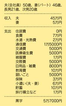 暮らしの設計相談 家計簿