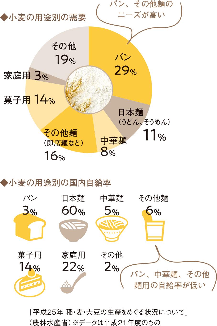 小麦の用途別の需要