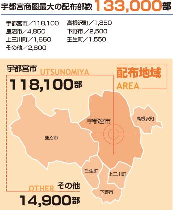 宇都宮商圏最大の配布部数133,000部