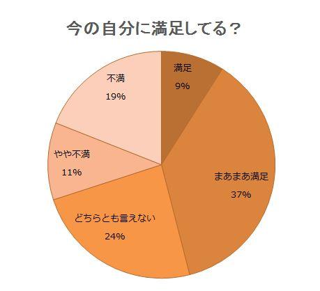 グラフ:いまの自分に満足してる?
