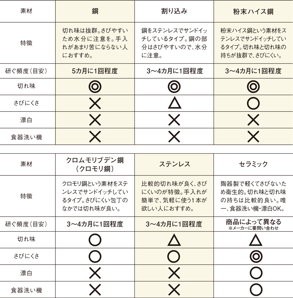 包丁の素材別比較表