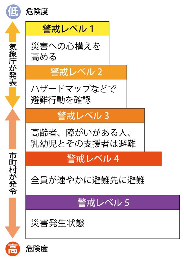 警戒レベルの図(5段階)