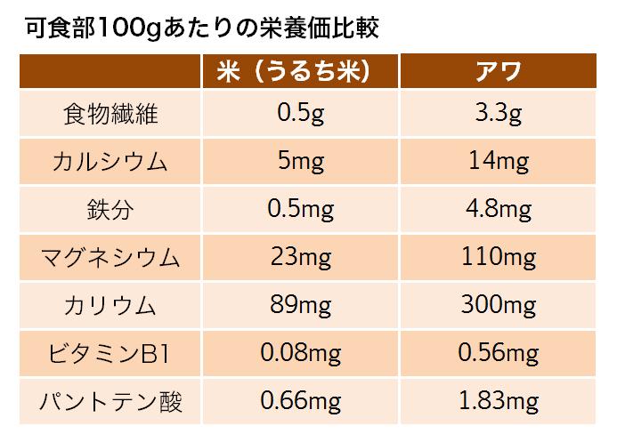 アワと米の栄養価比較表